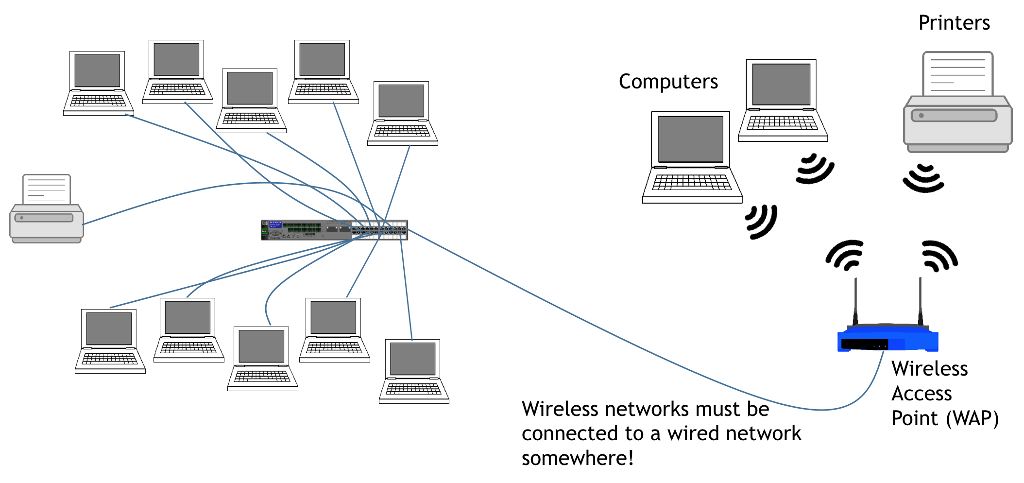 wired and wireless network diagram network fundamentals  network fundamentals